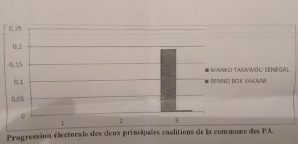 Depuis son ralliement à l'APR, Amadou Ba n' a apporté que 101 voix à Macky Sall (Document)