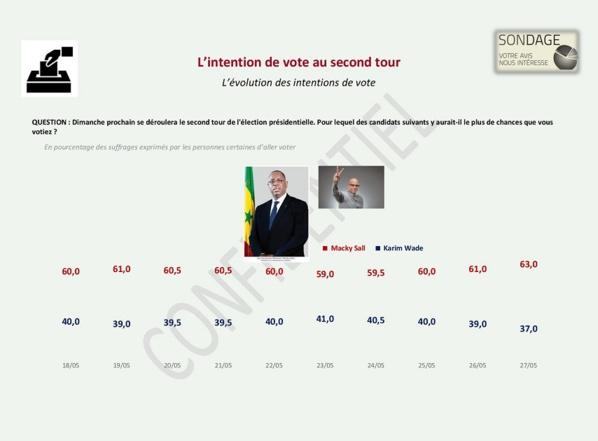 Documents Exclusifs: un sondage réalisé par un cabinet Malaisien renvoie Macky au Second tour avec...