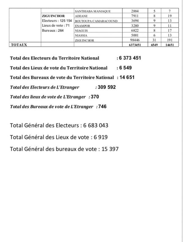 Election Présidentielle du 24 février: Voici la carte électorale