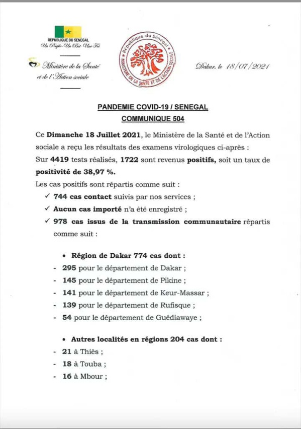 Ça explose !!  1722 Nouveaux cas de Covid-19 confirmés au Sénégal