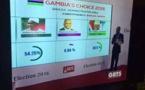 Présidentielle Gambienne: Barrow 44.06%, Jammeh 40.19%  Kandeh 15.72%.