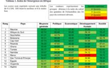 Les 15 premiers pays émergents en Afrique: le Sénégal dernier